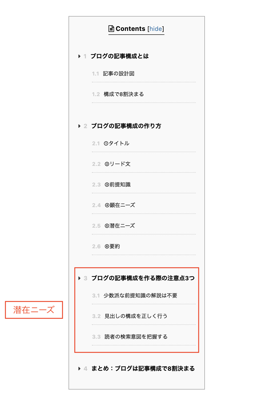 ブログ記事構成(潜在ニーズ)