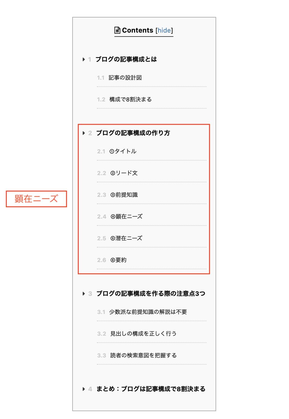ブログ記事構成(顕在ニーズ)